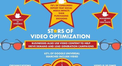 B2B Video Optimization