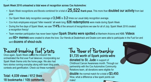 Cox Automotive's Spark Week: By the Numbers