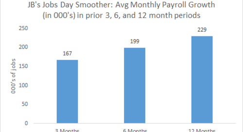 September Jobs: A Weak Report, But Does It Reveal a True Downshift?