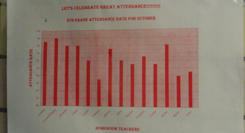 From Culture to Character: Ways to Increase Student Attendance