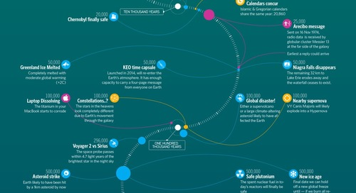 Infographic of the fascinating timeline of the far future