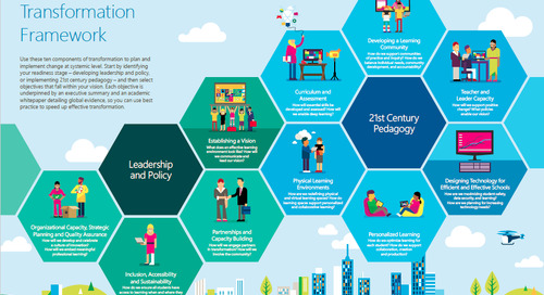Microsoft's Education Transformation Corner – Welcome to Your First Step to Transformation…