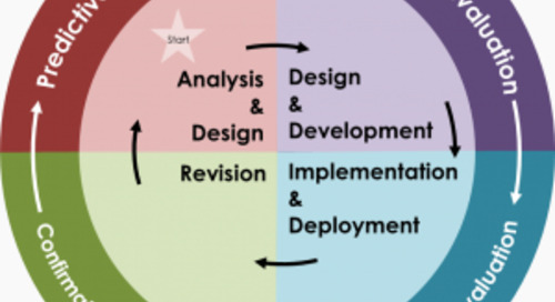 Formative vs Summative vs Confirmative vs Predictive Evaluation