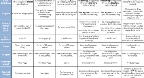What's the difference between serious games, educational games, and game-based learning?