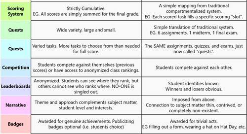 "Evolution of the ""Good"" vs ""Bad"" Gamification Chart, PART 1."