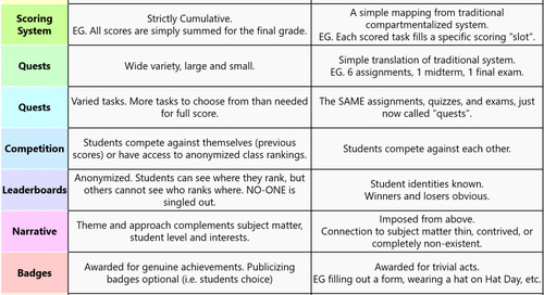 """Evolution of the """"Good"""" vs """"Bad"""" Gamification Chart, PART 1."""