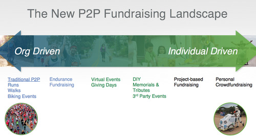 P2P Fundraising: Expanding Beyond the Fundraising Event