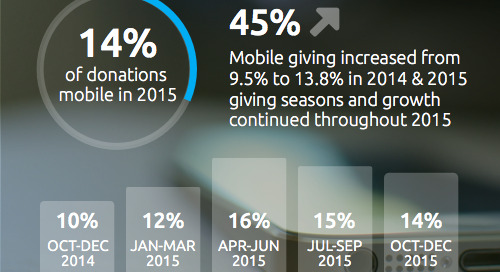 Mobile Donations Up 45% in 2015 Giving Season [INFOGRAPHIC]