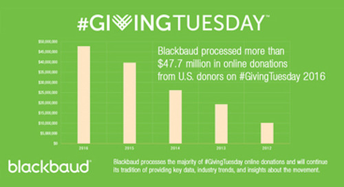 Five Years Later: How #GivingTuesday Reached Ubiquity