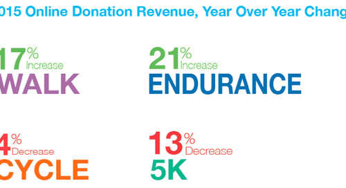 How Independent Fundraising Momentum is Reshaping Traditional P2P