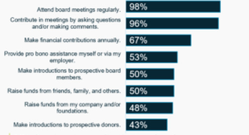 The Value of Company-Supported Nonprofit Board Service for Nonprofits and Communities