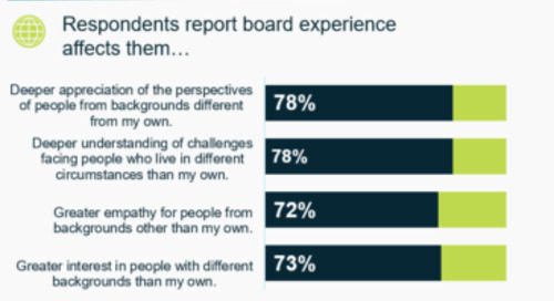 Value of Nonprofit Board Service for Companies and Their Employees