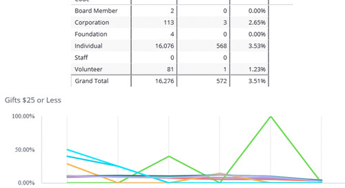 5 Metrics Fundraisers Need to Know to Retain Their Donors