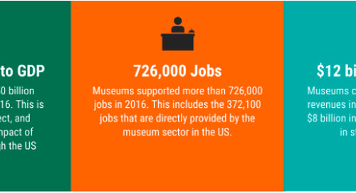3 Lessons from Museums Advocacy Day