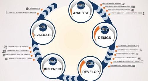 Is the ADDIE model appropriate for teaching in a digital age?