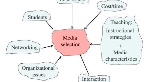 Deciding on appropriate media for teaching and learning