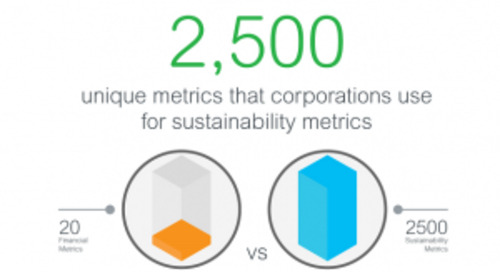 Reporting Trends: Sustainability Data Becomes More Visible