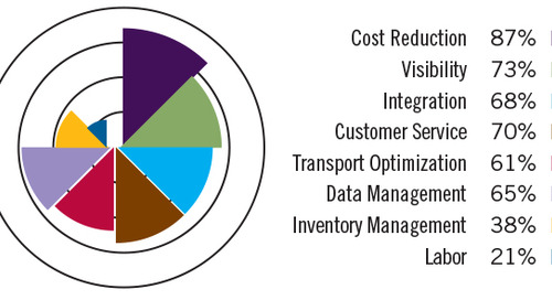 Global logistics technology sector research