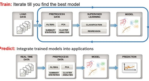 Analytics-driven embedded systems, part 3 - Integrating real-time analytics