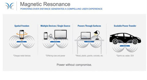 Magnetic resonance: The next generation of wireless charging