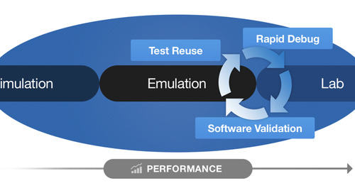Emulation takes on post-silicon validation with an integrated approach