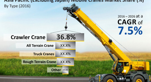 Industrial IoT drives growth in the mobile crane market