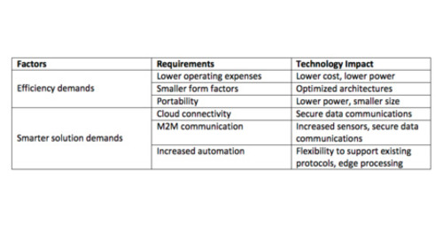 Future industrial requirements being met by redefined mid-range FPGAs