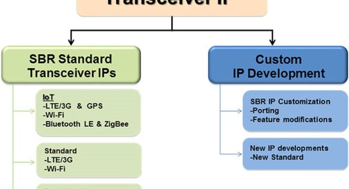 Silicon Qualified RF IPs Accelerate Availability of Multi-Protocol Wireless SoCs