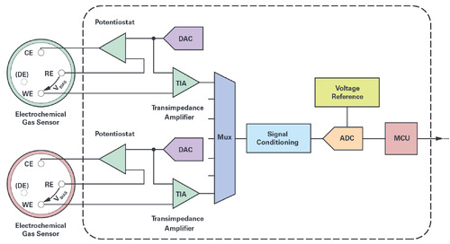 Overcoming the Technical Challenges of Electrochemical Gas Sensing: Part 1