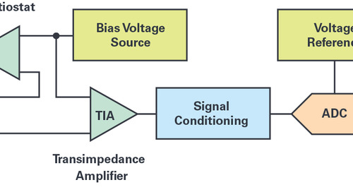 Overcoming the Technical Challenges of Electrochemical Gas Sensing: Part 2