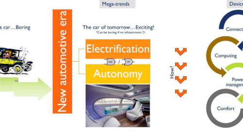 Electrification & Autonomy: Another (R)evolution for the Automotive Sector?