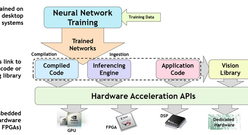 Open Standards for Accelerating Embedded Vision and Inferencing: An Industry Overview