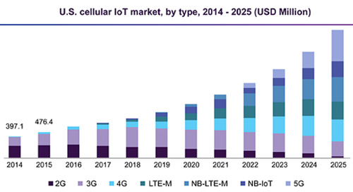 How to Future-Proof Your IoT Solutions During the Advent of NB-IoT & LTE-M Cellular Technologies