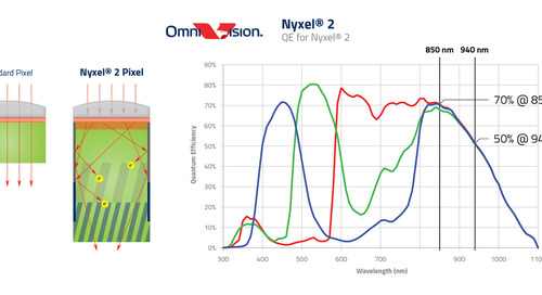 OmniVision Releases Nyxel 2 Technology, No-Light, Near-Infrared CMOS Image Sensing