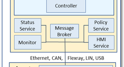 In-Vehicle Networking Requirements for OTA Updates