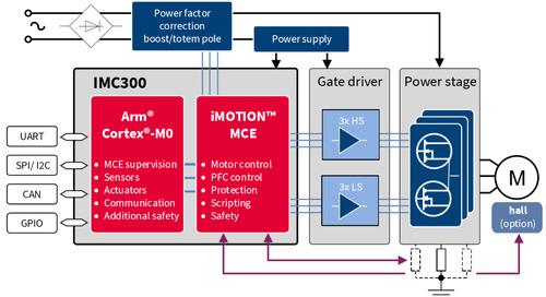 iMOTION IMC300 Adds Arm MCU