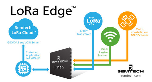 Semtech Releases Portfolio of Solutions, LoRa Edge, for IoT Applications