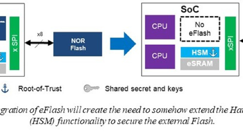 Secure Flash – The Cure for Insecurity in Connected Automotive and Industrial Applications – Part 1