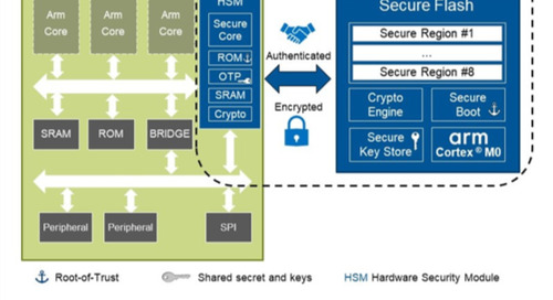 Secure Flash – The Cure for Insecurity in Connected Automotive and Industrial Applications – Part 2