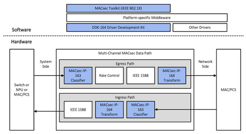 Rambus releases 800G MACsec Solution for Data Center and 5G Infrastructure Security