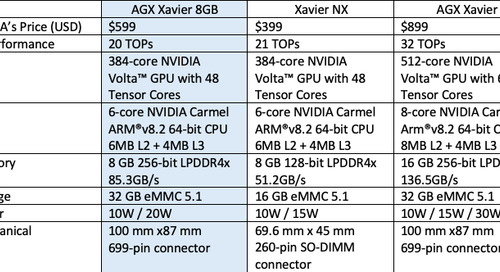 Options for NVIDIA® Jetson AGX Xavier™ 8GB Projects now that this Module is no Longer Available