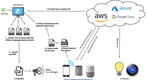 A Step by Step Guide to Voice Enabled Device Testing