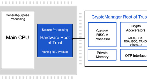 Rambus CryptoManager Root of Trust Cores Certified ASIL-B/D Ready for Security in Automotive Applications