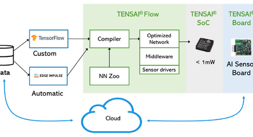 Eta Compute's Tensai Flow Puts Machine Learning at the Edge of the IoT