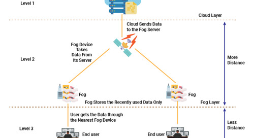 How Fog Computing Can Solve the IoT Challenges