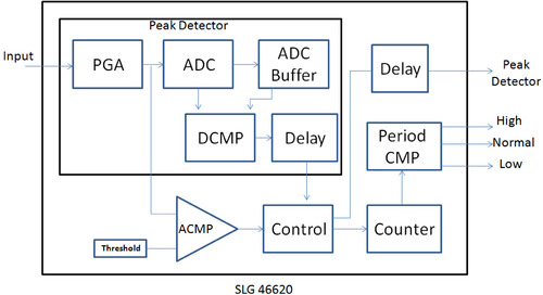 Peak-to-Peak Frequency Monitoring