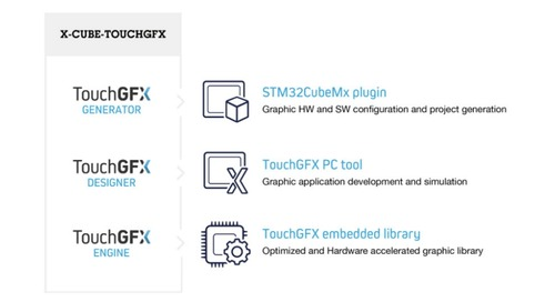 STMicroelectronics Announces GUI Design for Low-Cost Devices with TouchGFX Updates and New STM32 Nucleo Shield