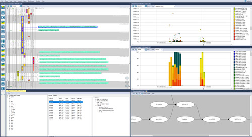 Percepio Releases Tracealyzer Visual Trace Diagnostics Solution Version 4.4 with Support for Embedded Linux