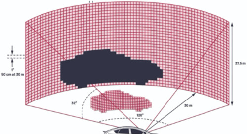 LIDAR for Autonomous System Design: Object Classification or Object Detection?