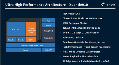 Hot Chips: Alibaba's Ultra High-Performance Superscalar Processor - XuanTie910